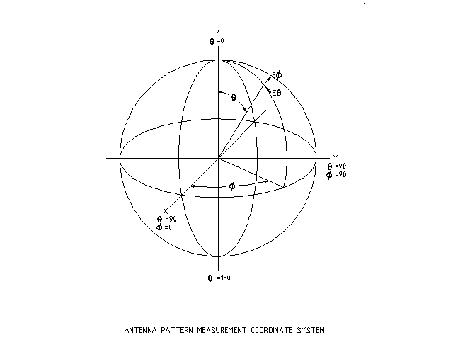 (Spherical coordinate system)