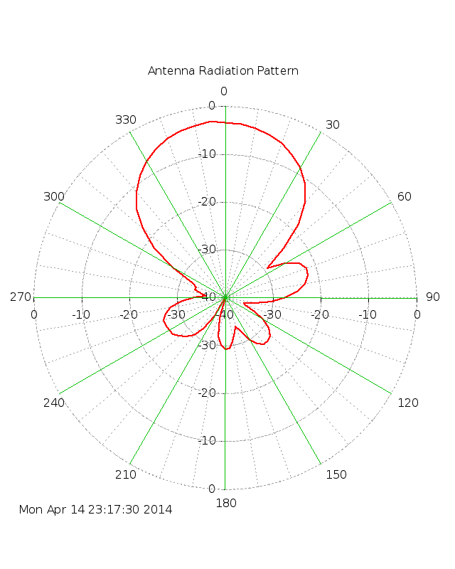 (polar antenna pattern plot)